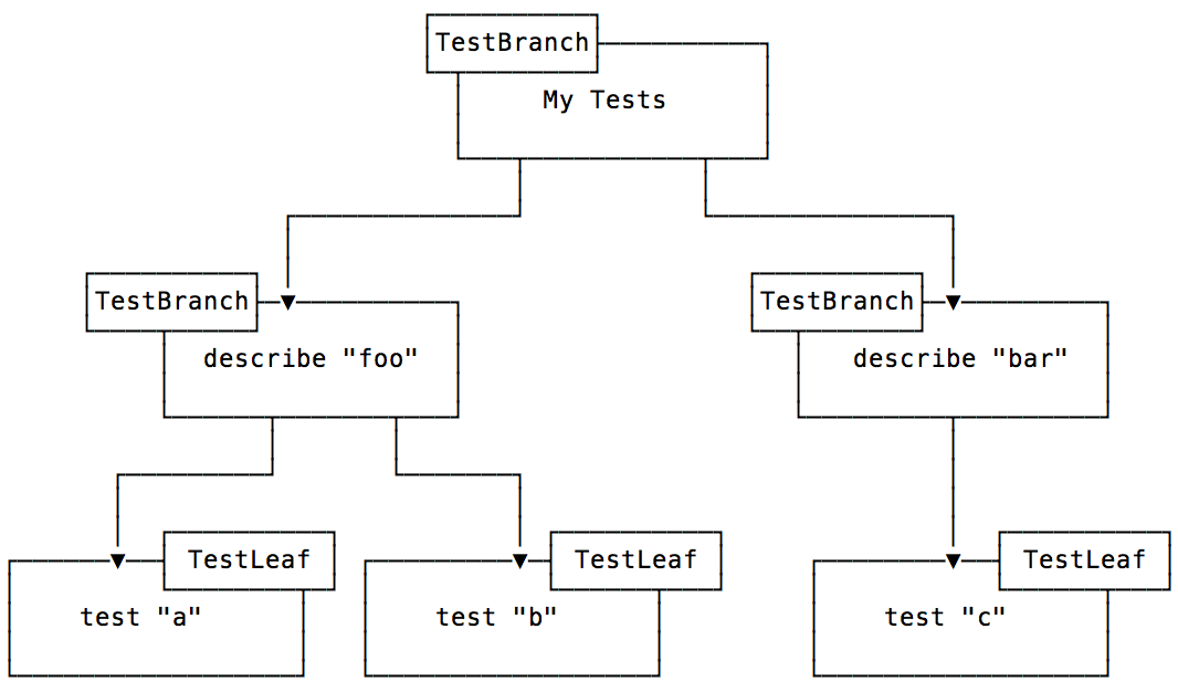 Test Tree Structure